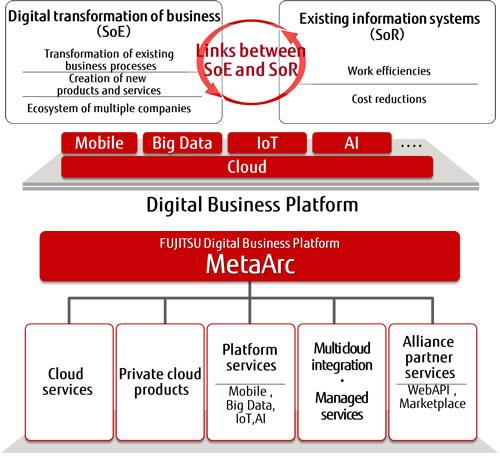 About FUJITSU Digital Business Platform MetaArc