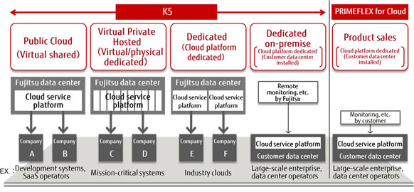 K5 and PRIMEFLEX for Cloud Configuration