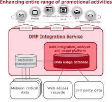 Fujitsu DMP Integration Service